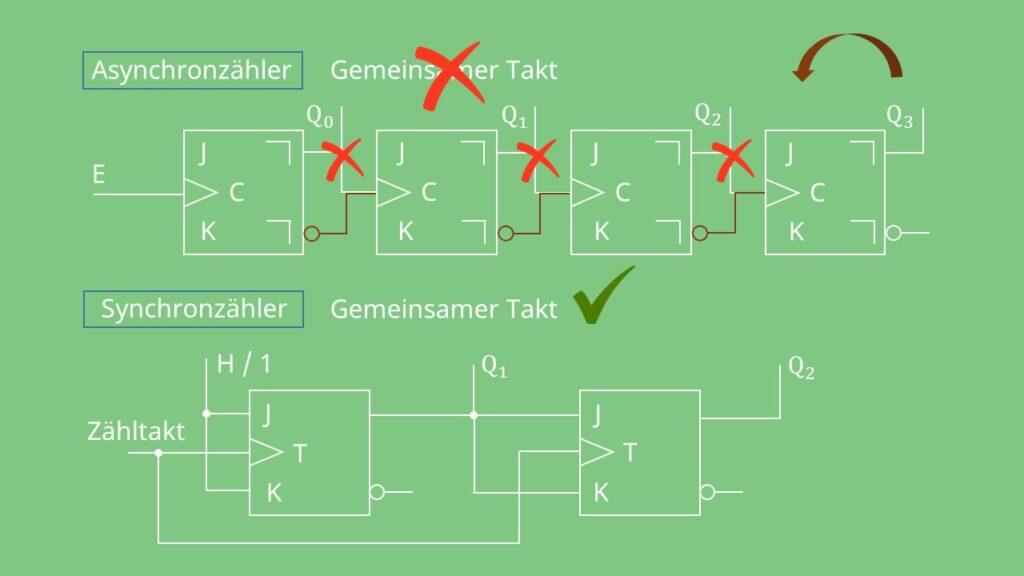 Asynchroner Zähler und synchroner Zähler