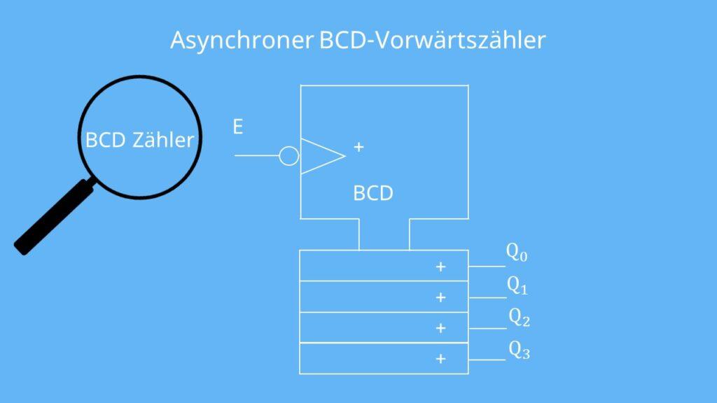 Asynchroner BCD-Vorwärtszähler