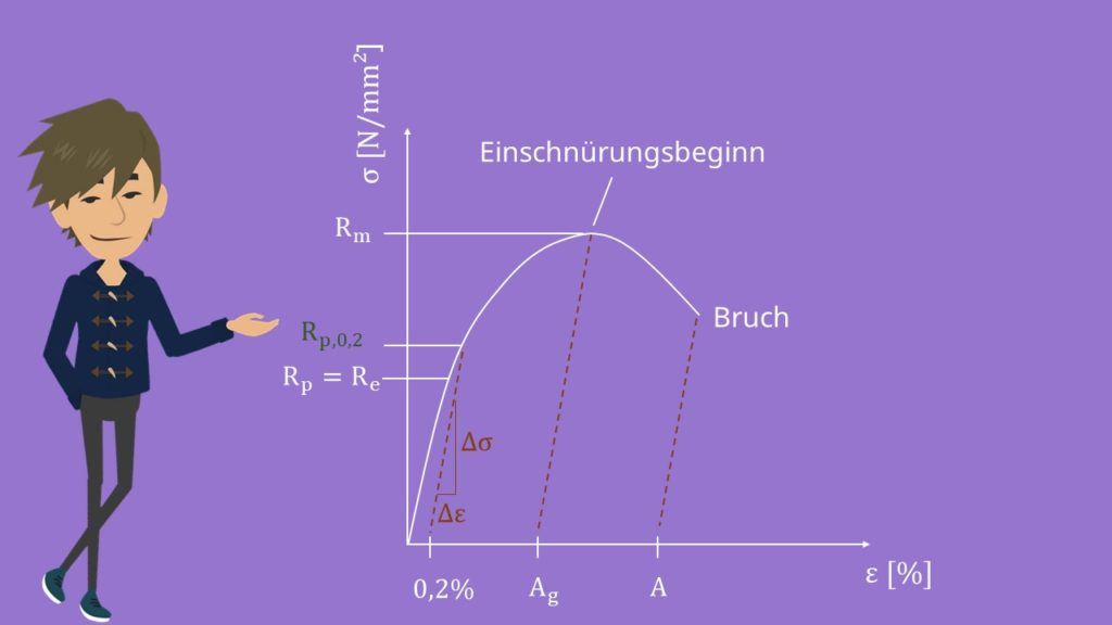 Spannungs Dehnungsdiagramm, Streckgrenze, nicht ausgeprägte Streckgrenze, Dehngrenze, Fließgrenze