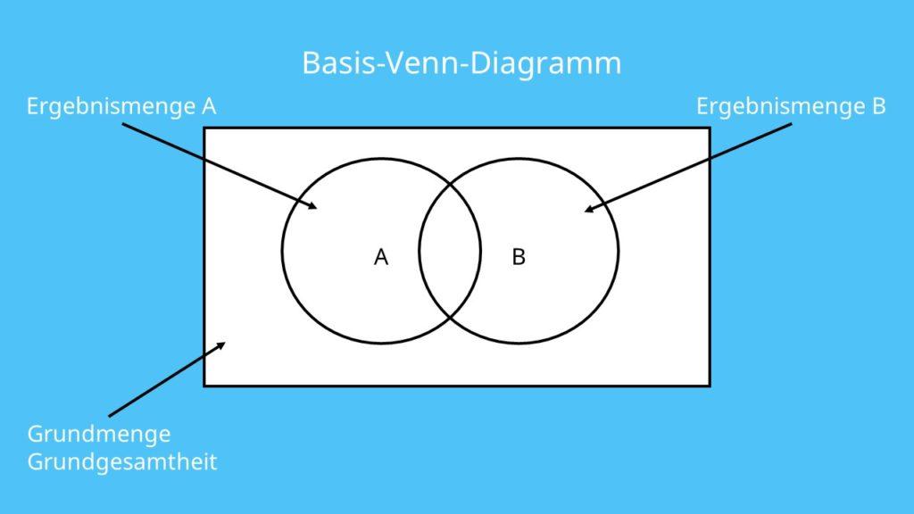 Venn Diagramm, Mengenlehre, Schnittmenge, Mengendiagramm