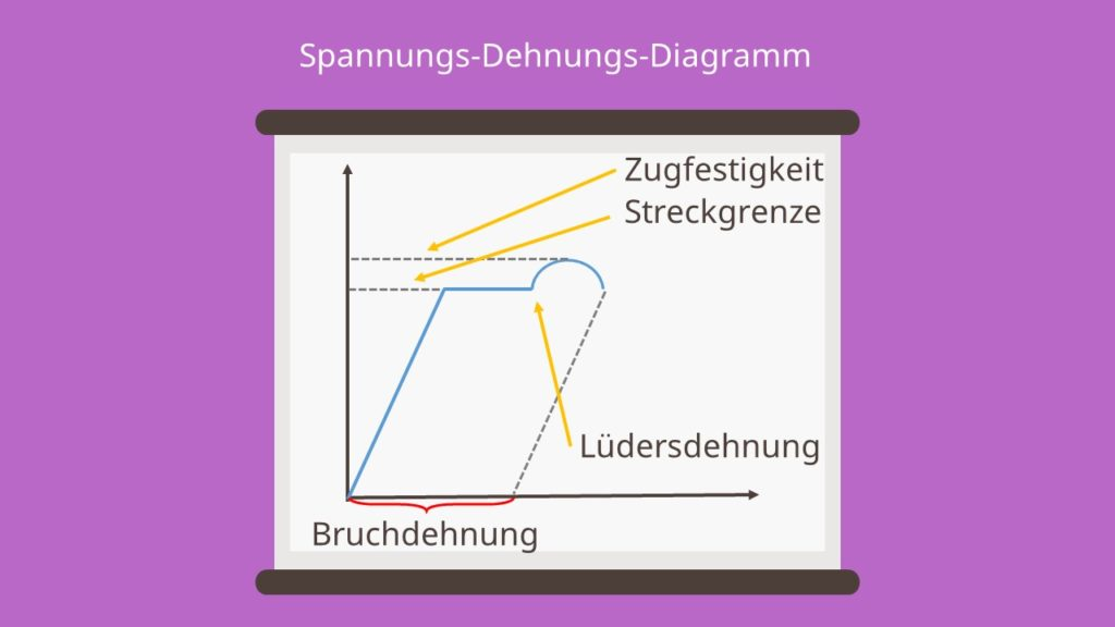 Bruchdehnung, Spannungs-Dehnungs-Diagramm