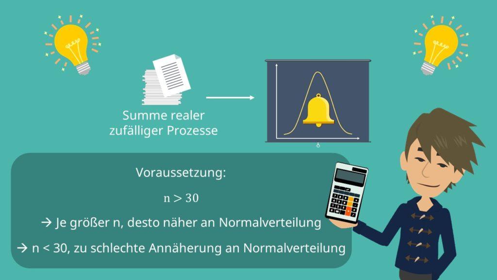 Zentraler Grenzwertsatz, Stichprobenumfang, Voraussetzung, Normalverteilung