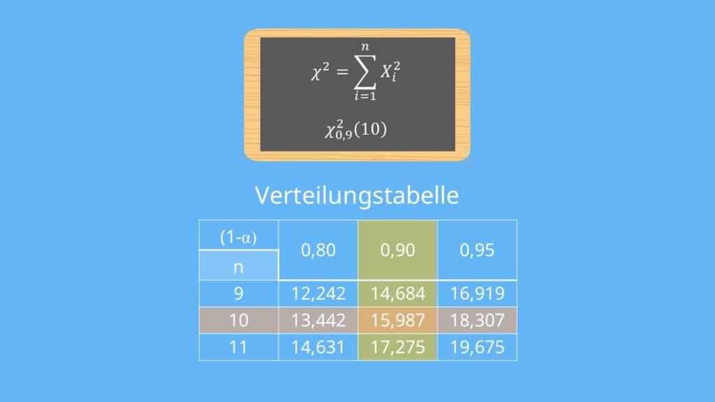 Chi-Quadrat-Verteilung Tabelle, Verteilungstabelle, Chi Quadrat verteilung Tabelle ablesen