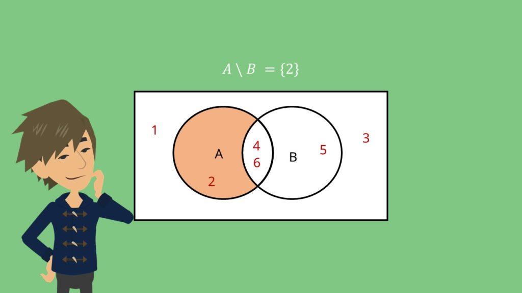 Venn-Diagramm