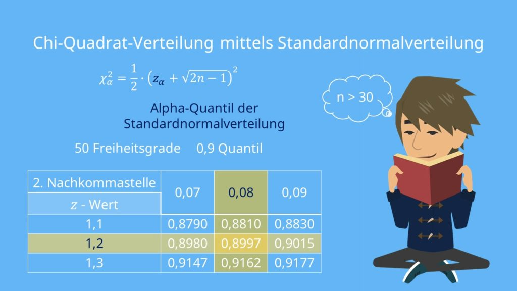 Beispiel Chi Quadrat Verteilung, Verteilungstabelle