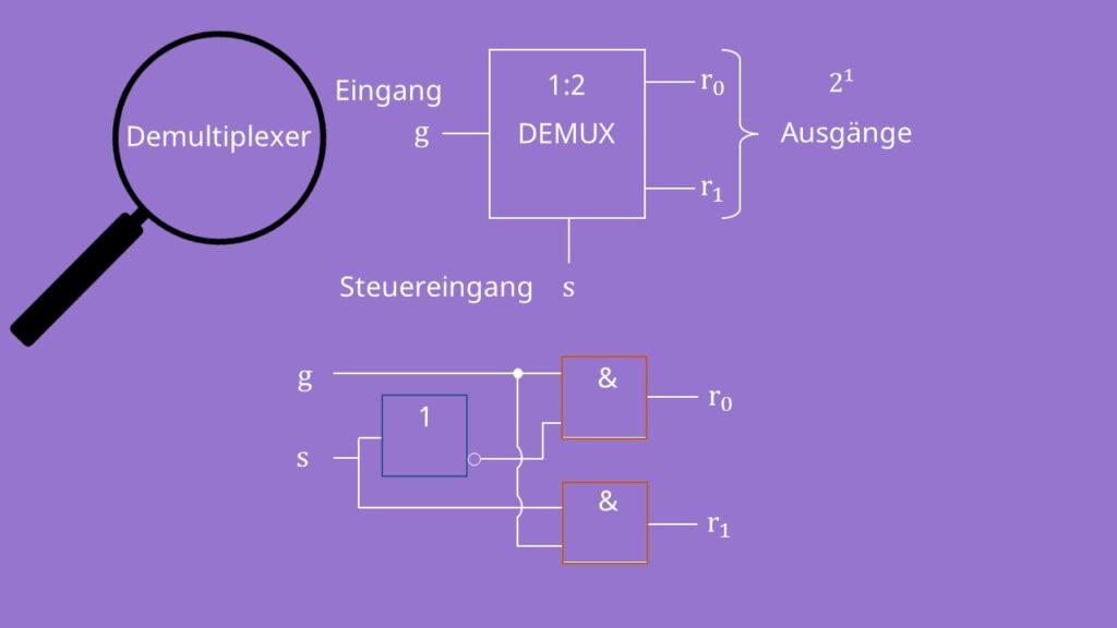 Demultiplexer Input Output