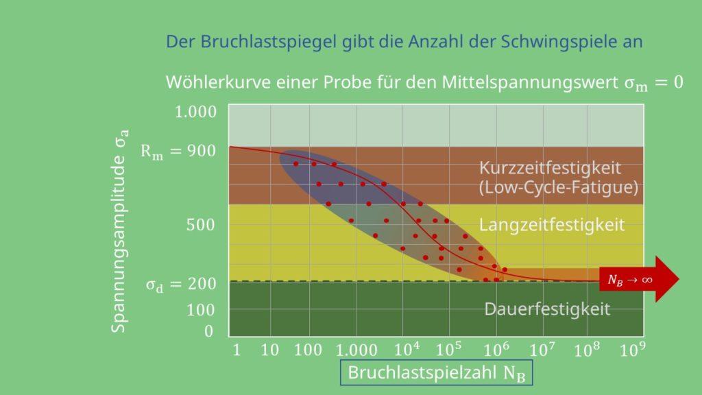 Kurzzeitfestigkeit, Langzeitfestigkeit, Dauerfestigkeit, low-cycle-fatigue, high-cycle-fatigue, Wöhlerkurve, Wöhlerlinie