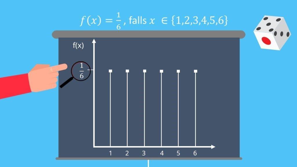 Dichte diskrete Variablen, Wahrscheinlichkeitsfunktion