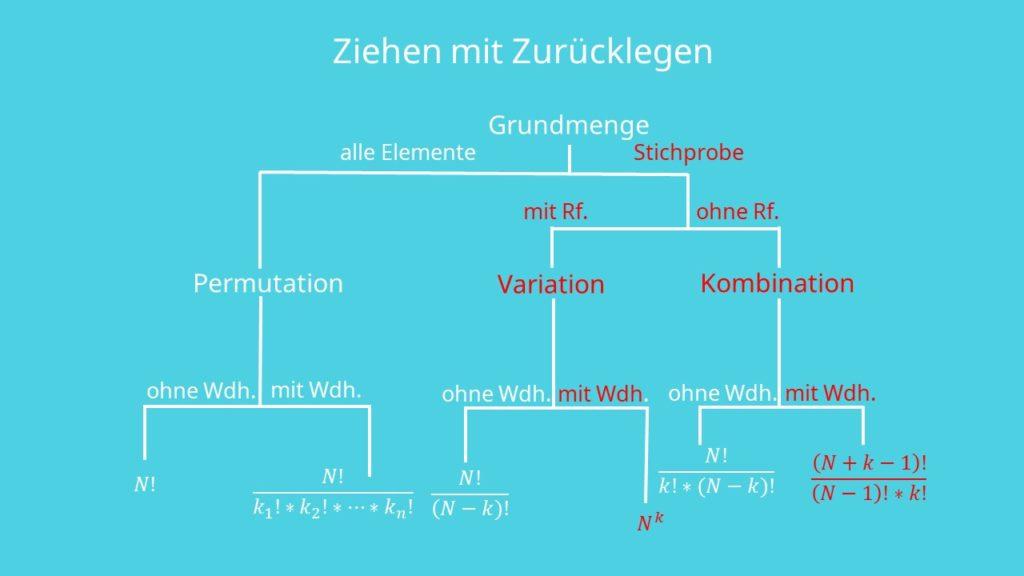 Formel Ziehen mit Zurücklegegen, Variation, Kombination, Wiederholung