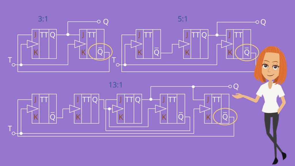 Variationen Frequenzteiler