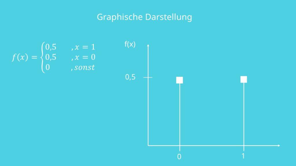 Dichtefunktion Bernoulliverteilung, Formeln Bernoulliverteilung, Bernoulli Experiment, Bernoulli Verteilung Erwartungswert, Dichtefunktion, Verteilungsfunktion, Varianz