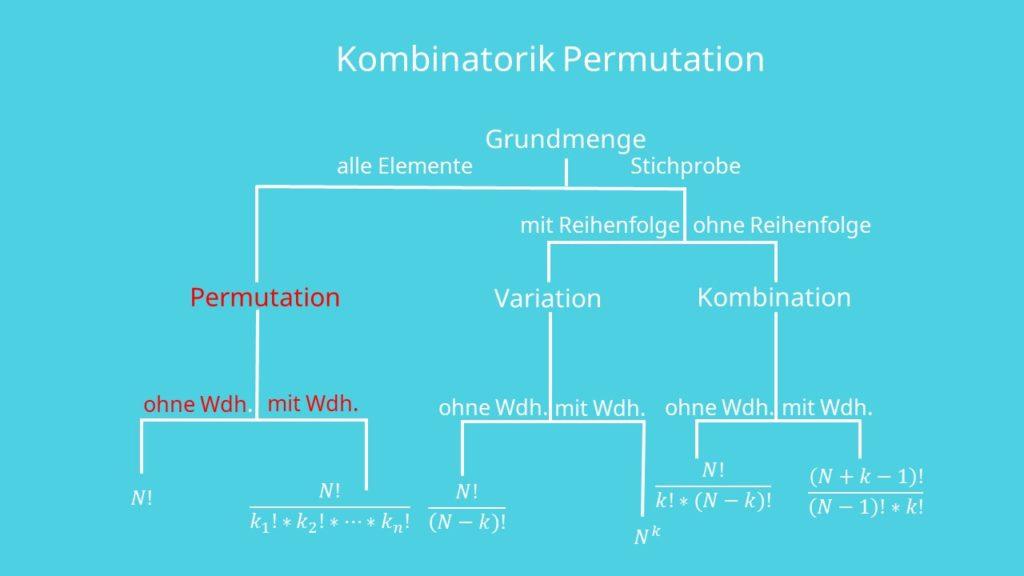 Kombinatorik Permutation, Statistik Permutation, Permutation definition, Permutation mathe, Permutation statistik