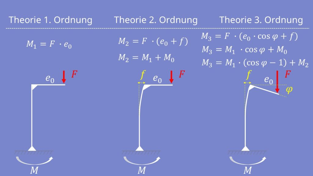 Belastungsgrößen Balkentheorie