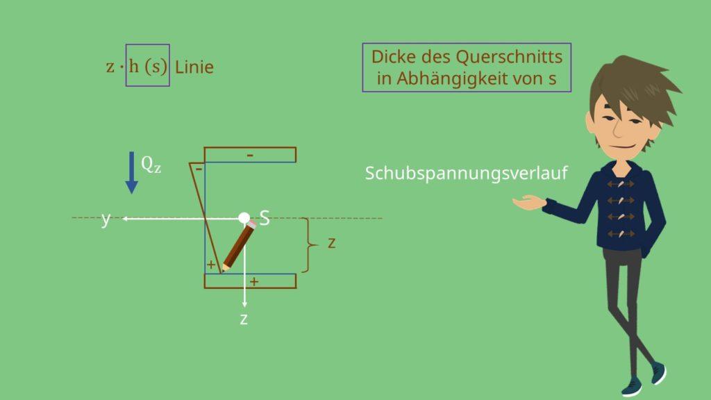 Koordinatensystem Schubspannungsverlauf Schubspannung infolge Querkraft