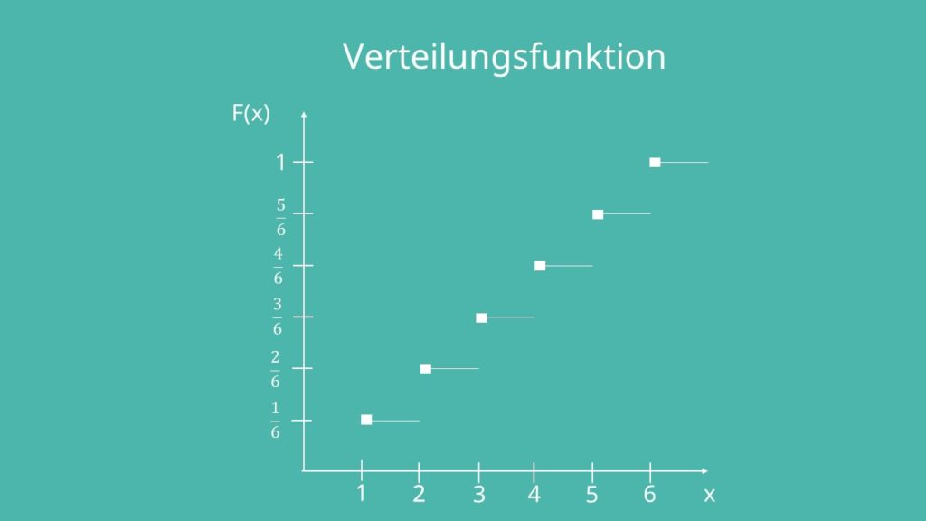 Verteilungsfunktion Darstellung diskrete Zufallsvariablen