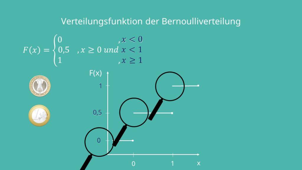 Verteilungsfunktion Bernoulliverteilung, Formeln Bernoulliverteilung, Bernoulli Experiment, Bernoulli Verteilung Erwartungswert, Dichtefunktion, Verteilungsfunktion, Varianz