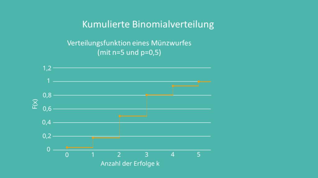 Binomialverteilung, Verteilungsfunktion Münzwurf, Verteilungsfunktion Binomialverteilung