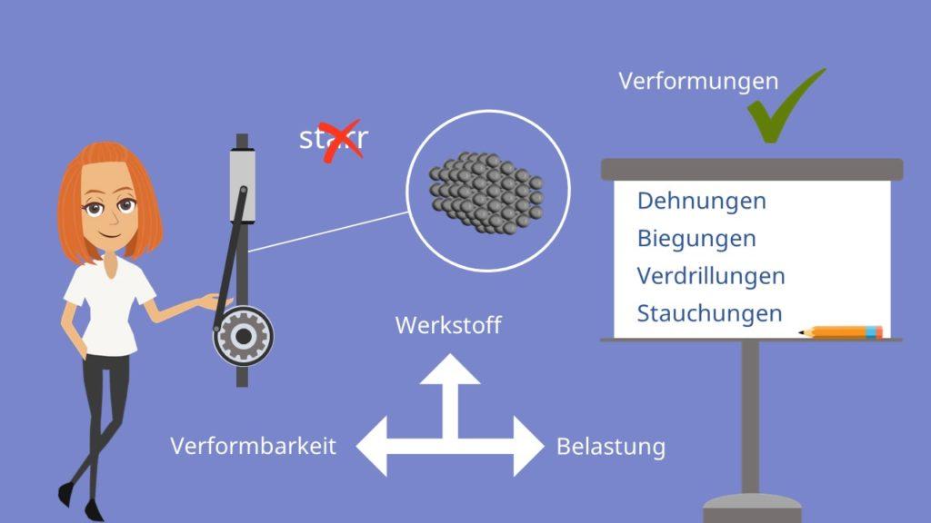 Verformungen von Werkstoffen