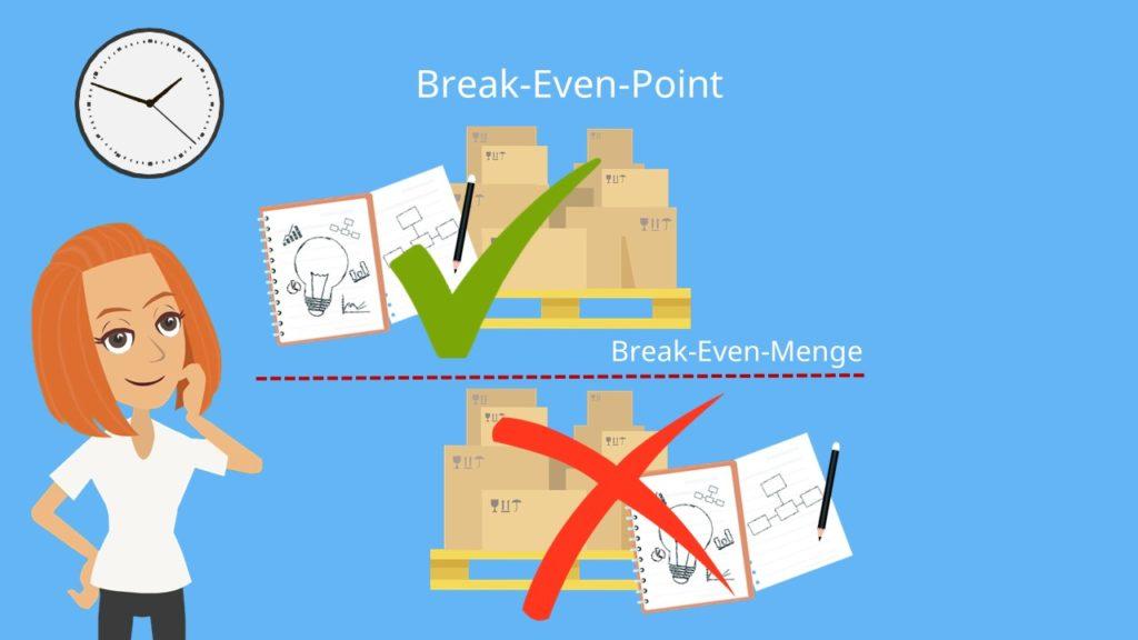 Break-Even-Point, Break Even Point Formel, Was ist der Break Even Point