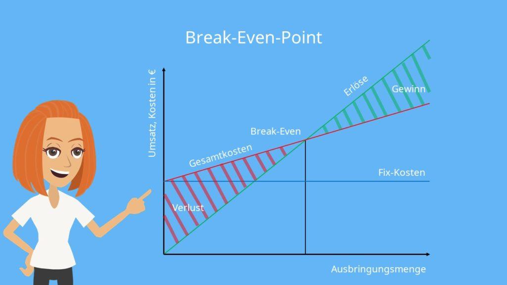 Break Even Point berechnen, Break Even Point aufgaben. Berechnung Break Even Point
