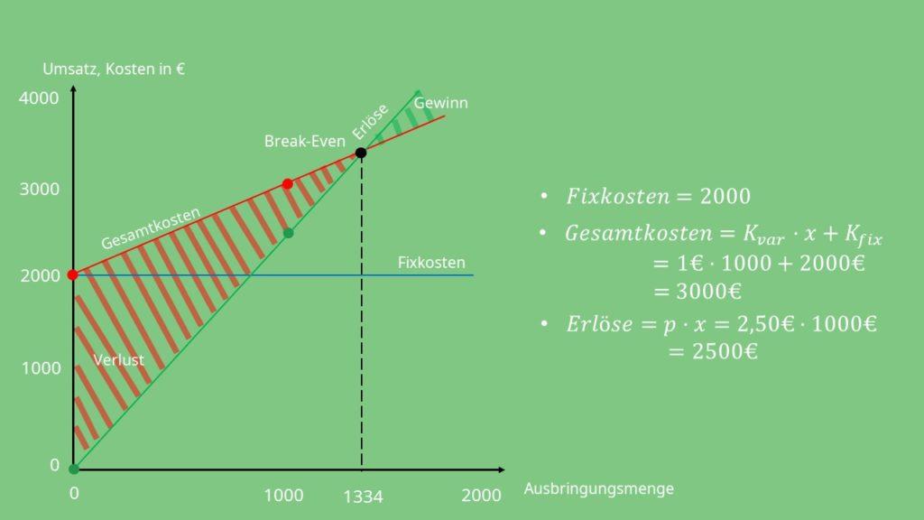 Break-Even-Point grafisch darstellen
