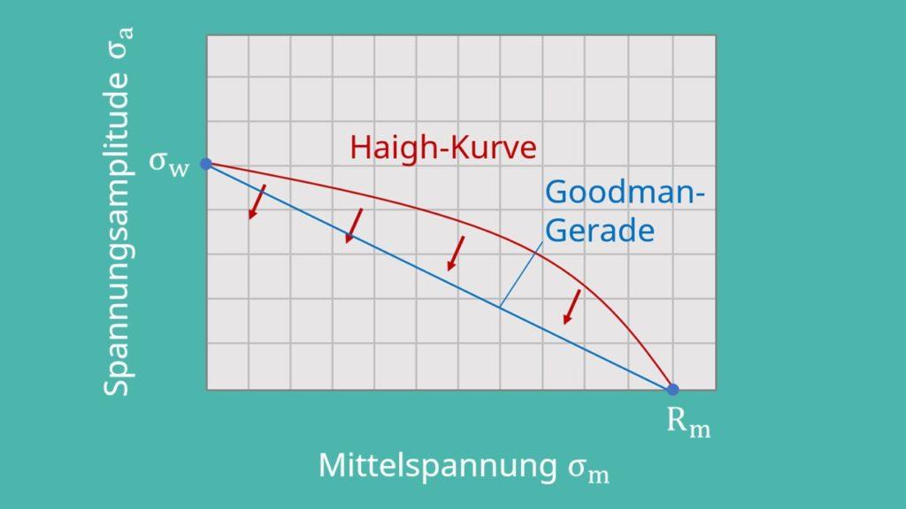 Haigh-Diagramm und Goodman-Gerade