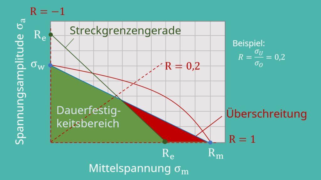 Dauerfestigkeitsbereich, Streckgrenzengerade, Spannungsamplitude