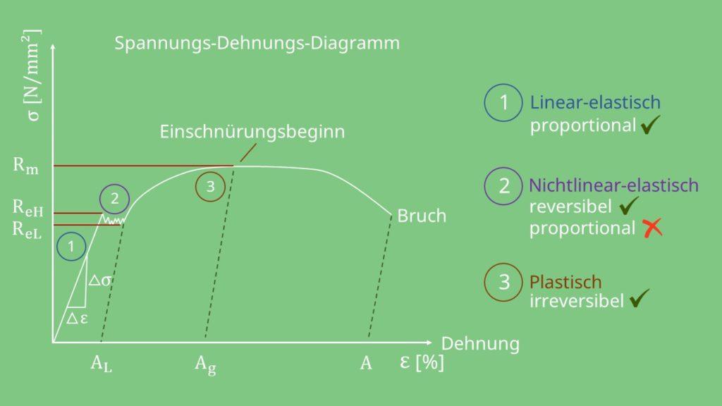 linear-elastischer, nichtlinear-elastischer, plastischer Bereich im Spannungs-Dehnungs-Diagramm