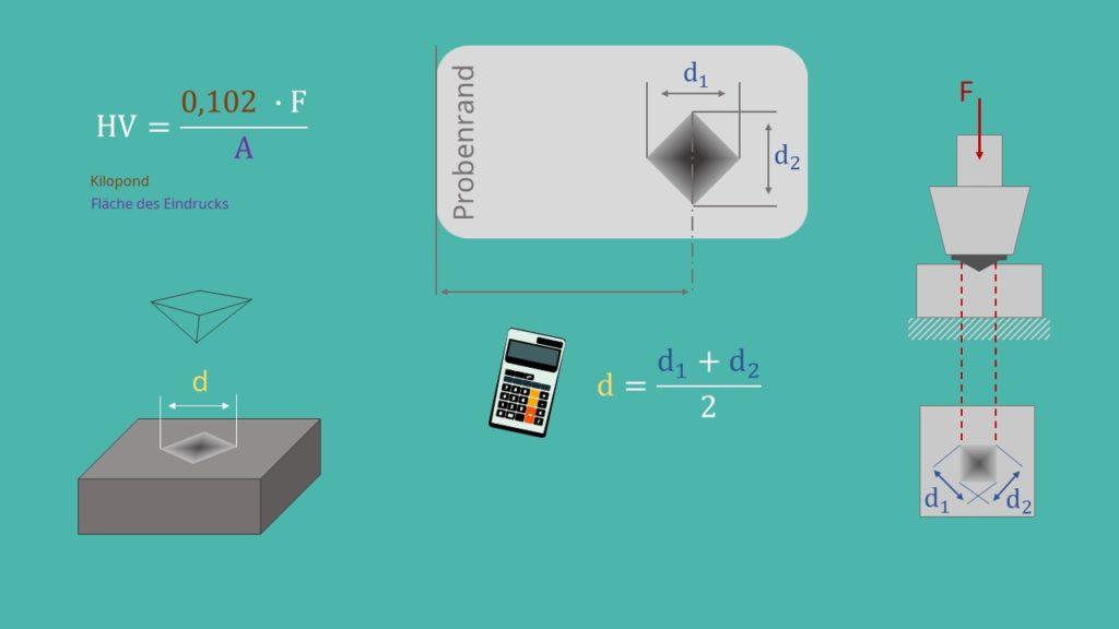 Vickershärte und Eindrucksdiagonale