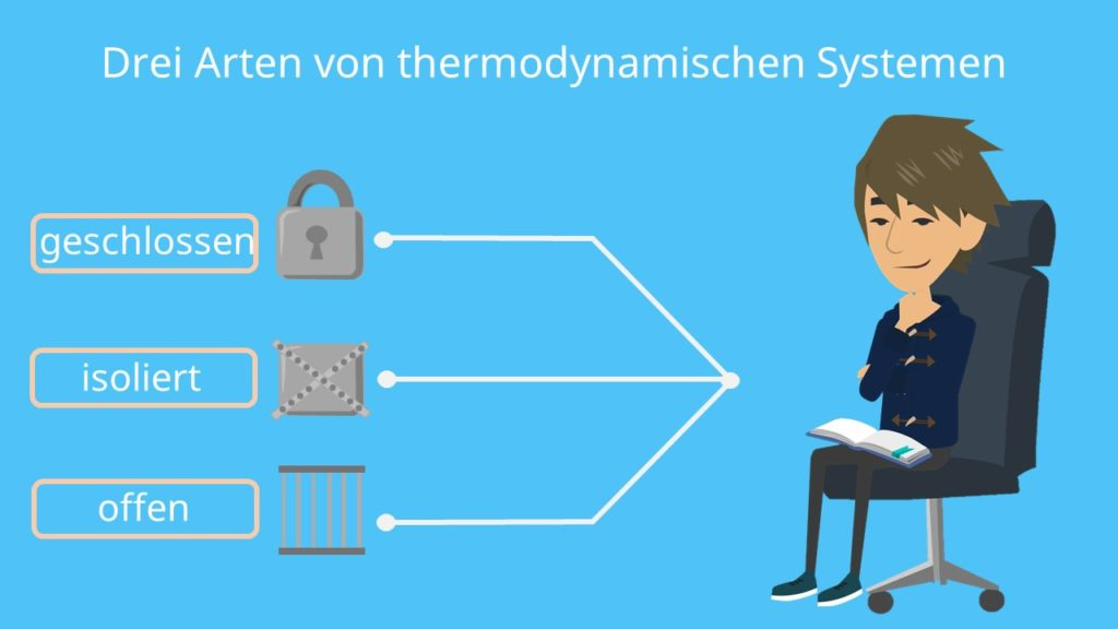 geschlossenes System, isoliertes System, offenes System