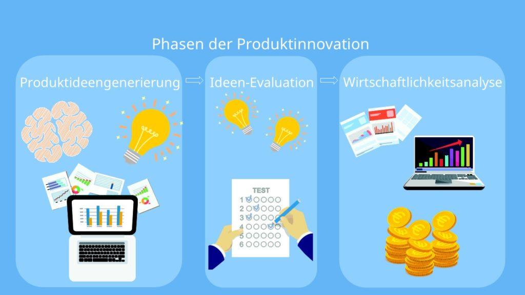 Produktideengenerierung, Ideen-Evaluation, Wirtschaftlichkeitsanalyse