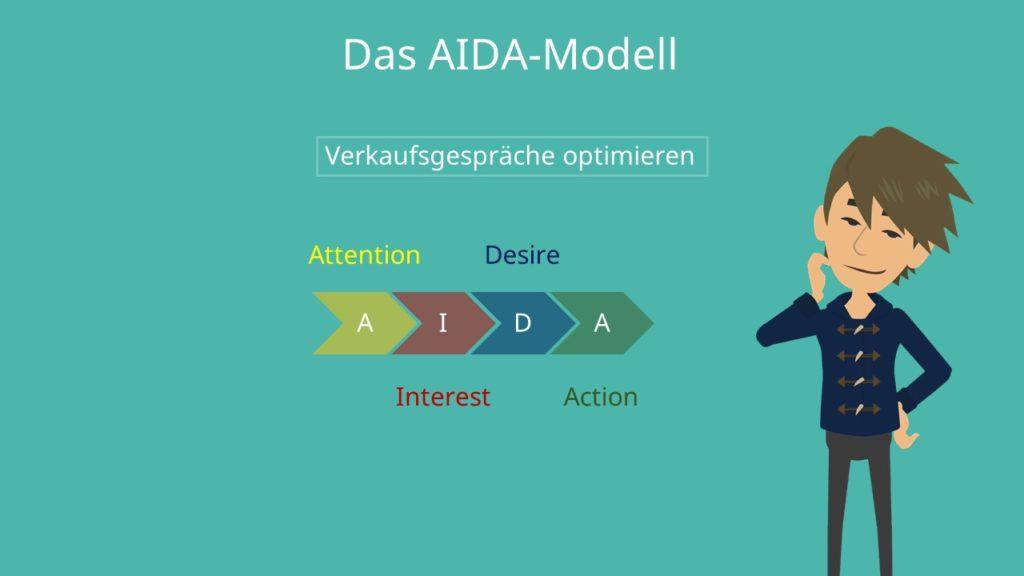 Attention, Interest, Desire, Action