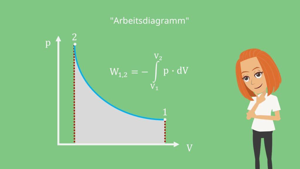 Arbeitsdiagramm Druck Volumen p-V-Diagramm
