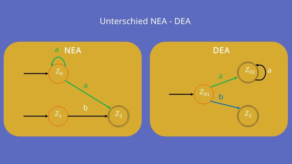 Potenzmengenkonstruktion, Unterschied deterministischer nichtdeterministischer Automat, NEA DEA
