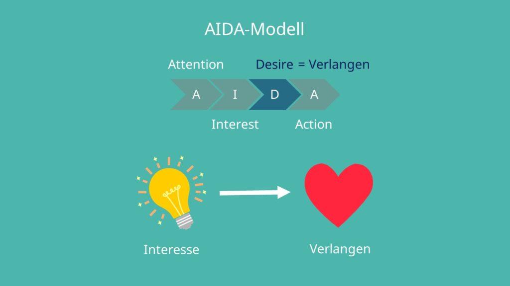 AIDA-Modell, Verlangen, Interesse