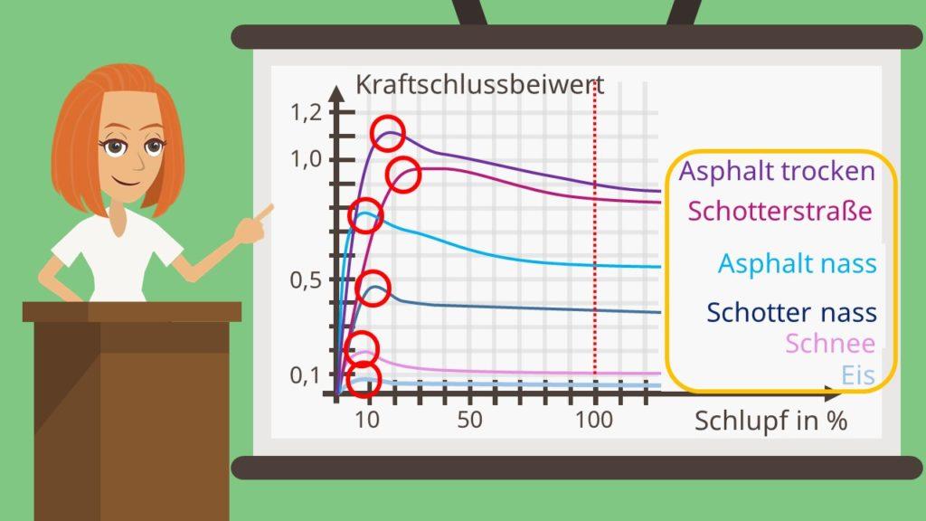 Kraftschlussbeiwert Diagramm unterschiedliche Untergründe