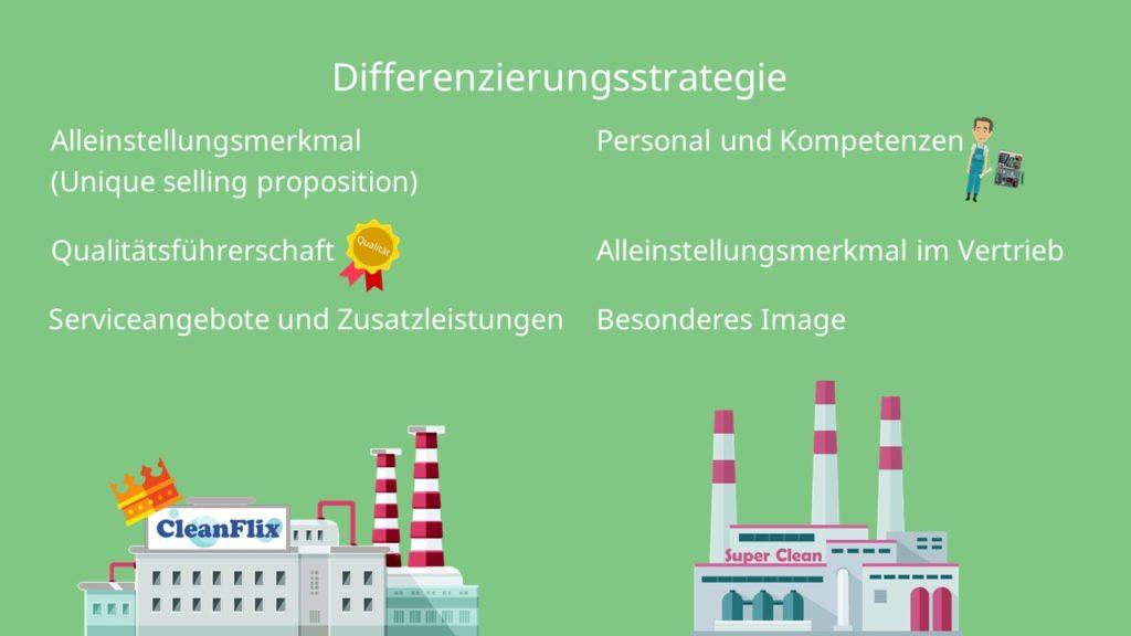 Differenzierungsstrategie Marketing
