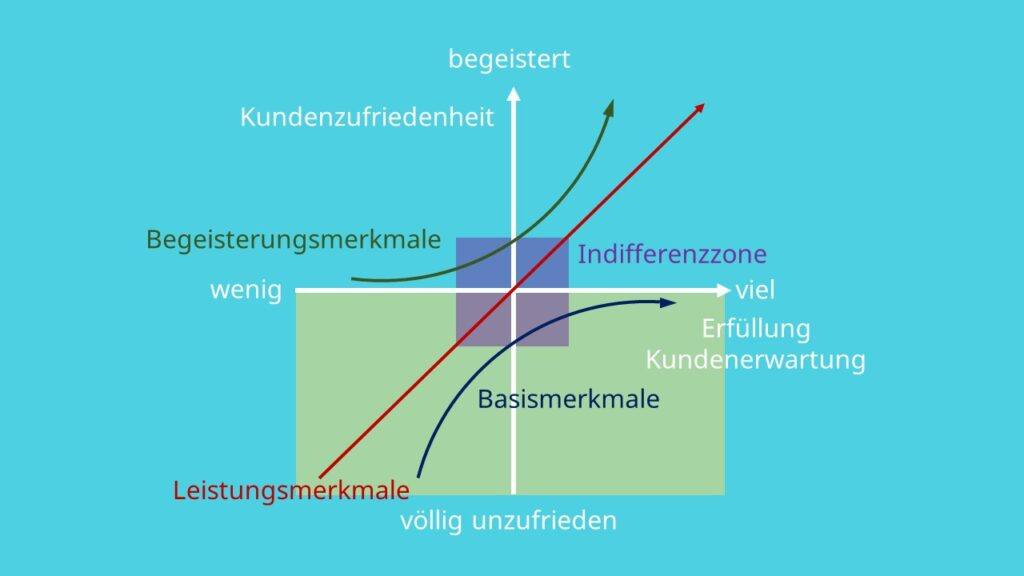Begeisterungsmerkmale, Leistungsmerkmale, Kundenzufriedenheit, Erfüllungsgrad, Basismerkmale, Indifferenzzone,