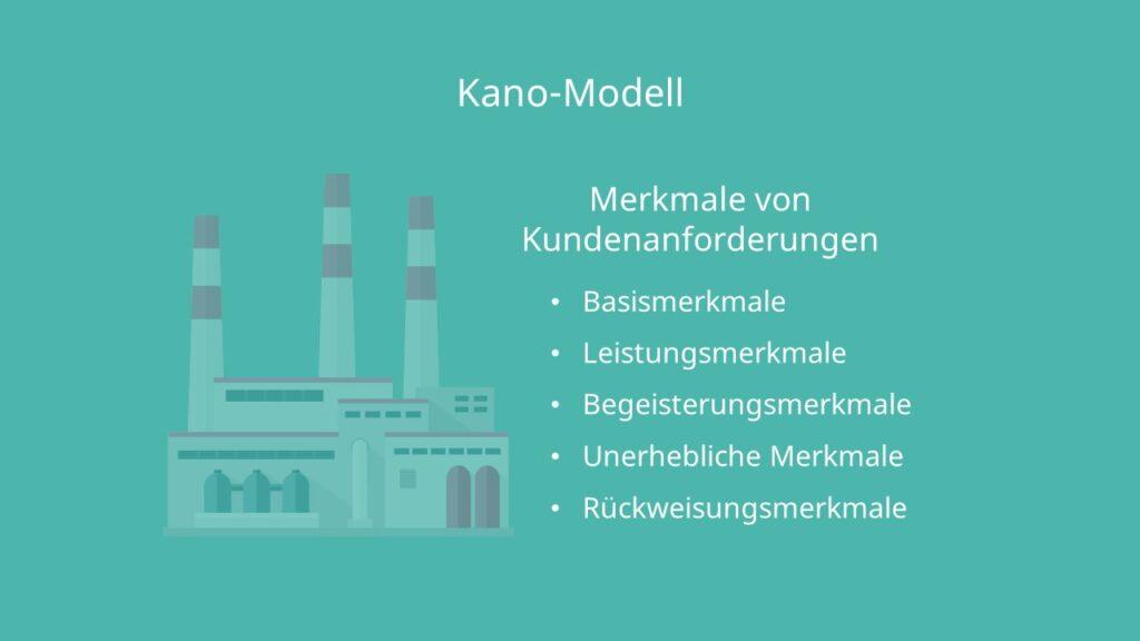 Kano Modell Definition, Basismerkmale, Leistungsmerkmale, Begeisterungsmerkmale, Unerhebliche Merkmale, Rückweisungsmerkmale