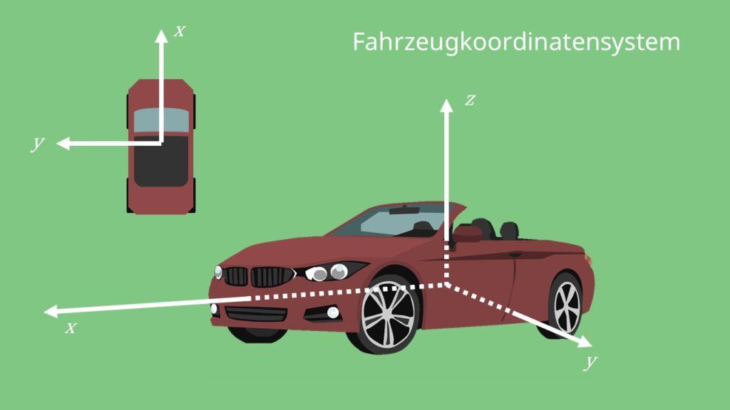 Fahrzeugkoordinatensystem x-Achse Fahrtrichtung z-Ache y-Achse