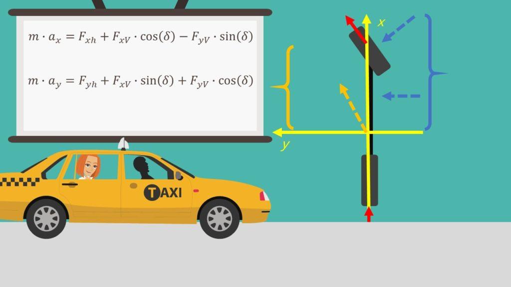 Kräftegleichgewichte Formeln Einspurmodell