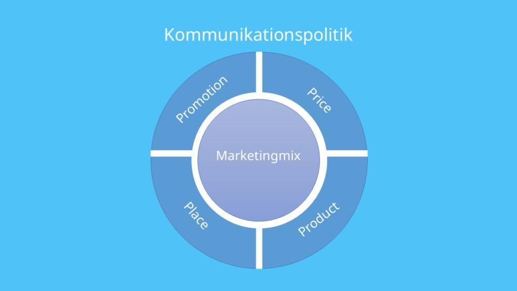 Marketingmix ,Product Price Place Promotion, Kommunikationspolitik 4Ps