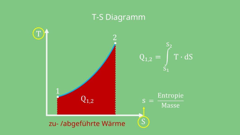 T-S-Diagramm Temperatur Entropie Wärme