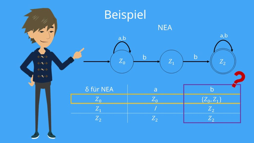 Beispiel Potenzmengenkonstruktion