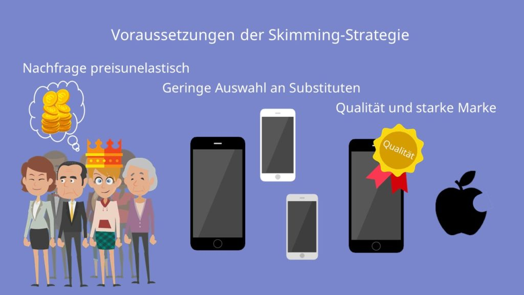 Skimming-Strategie