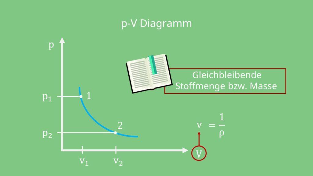 p-V-Diagramm Druck Volumen