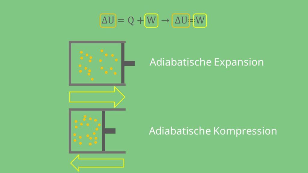Adiabatische Expansion adiabatische Kompression adiabatische Zustandsänderung
