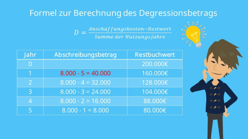 Arithmetisch-degressive Abschreibung