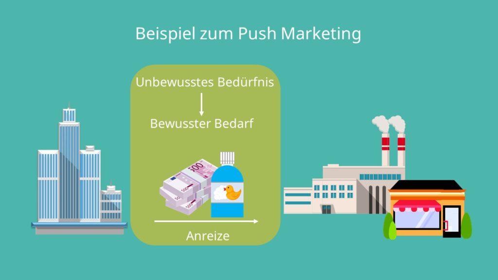 Push Marketing, Push Prinzip, Push Strategie, Anreize