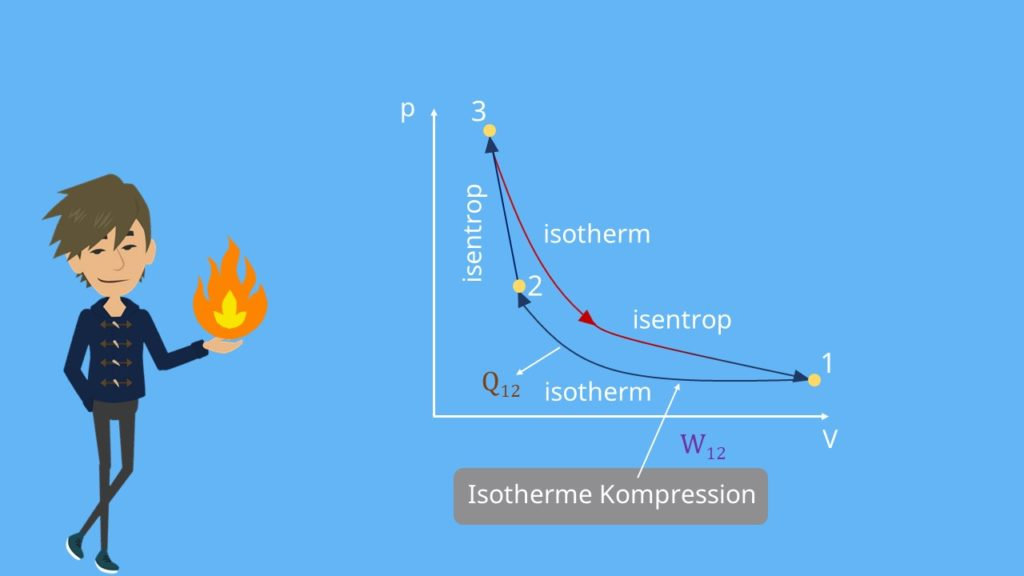 Carnot Prozess, isotherm, Kompression, p-V-Diagramm